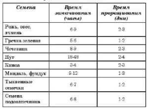 проростки семян таблица